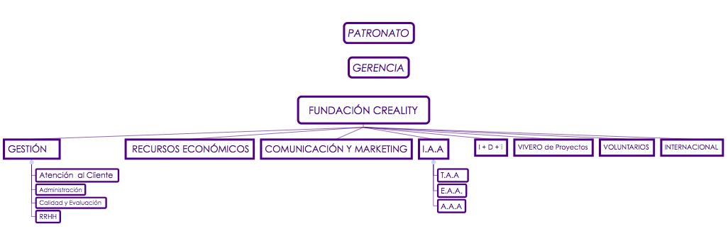 Diagrama equipos de trabajo